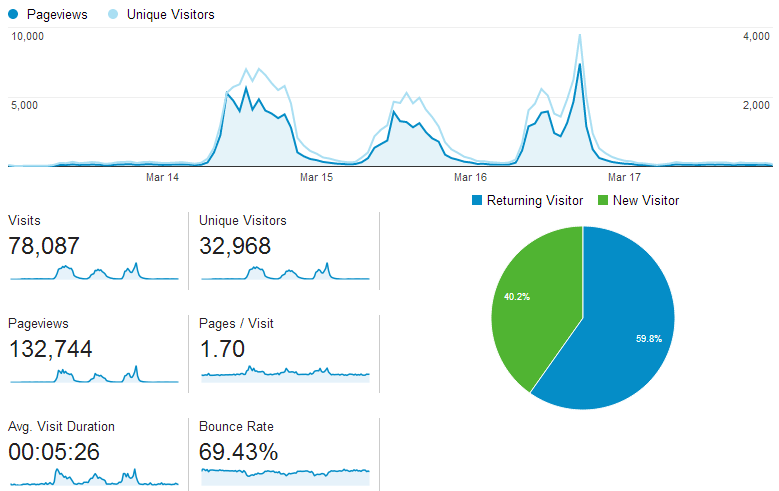 Stats gathered over the weekend for live.MRDWC.com