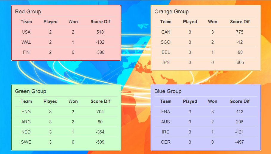 The round-robin results page