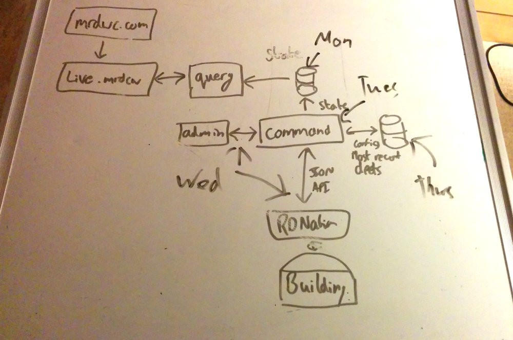 An early draft of the eventual architecture we would end up with. The diagram shows the relationship between each major component.